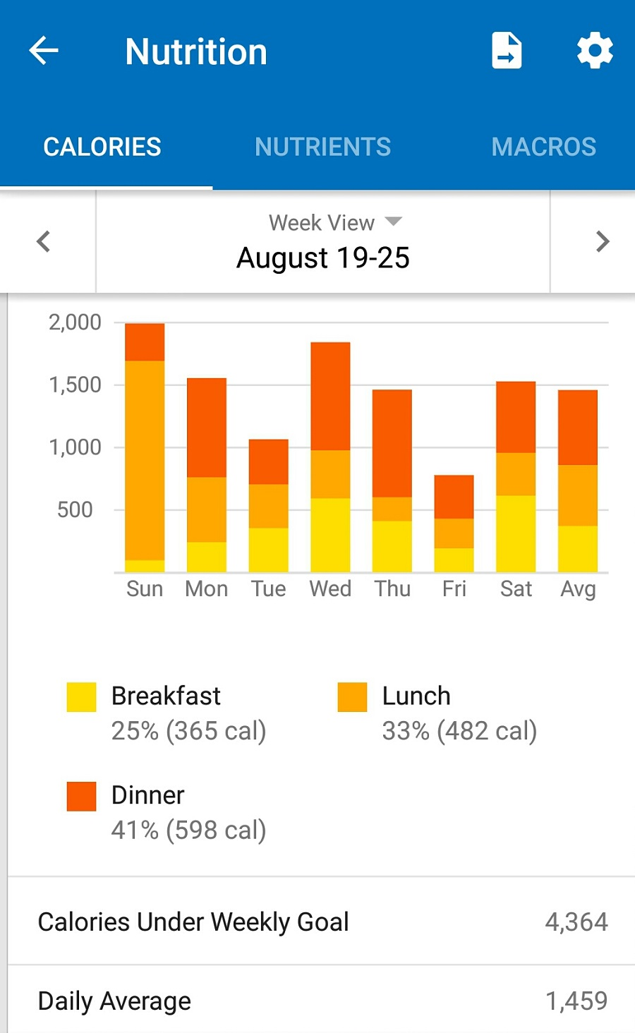 Calories Week TWO August 19 to August 25