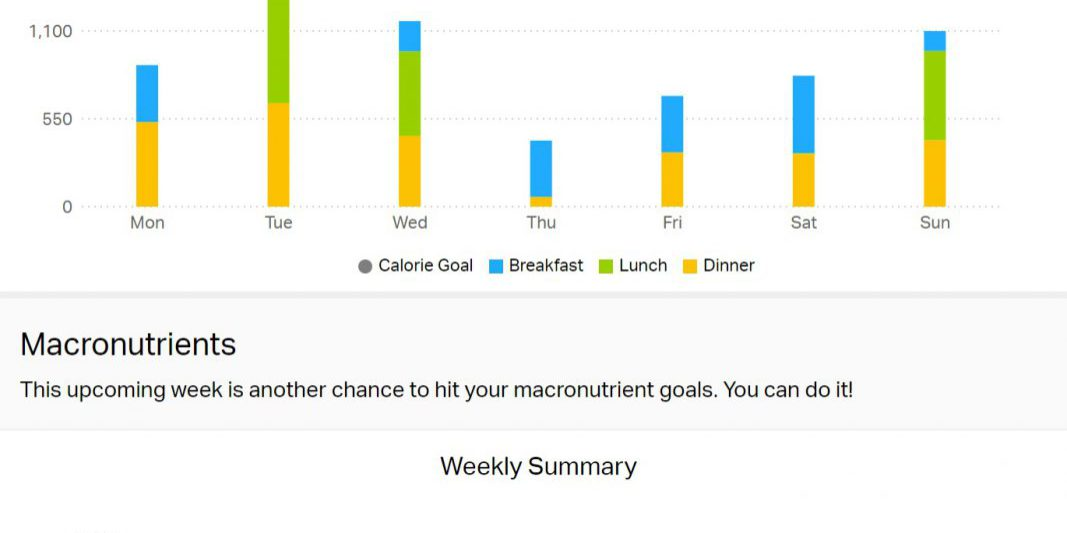 Weight Loss:4.2 lbs ( 260.8lbs - 256.6 lbs) Average Miles/Day:4.49 Total Miles:31.39 In the Gym:0 days Calories per day:805